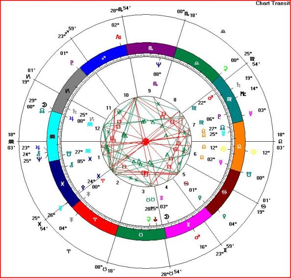 Barack Obama - Natal Chart with Solar Return 2009 Outer Ring