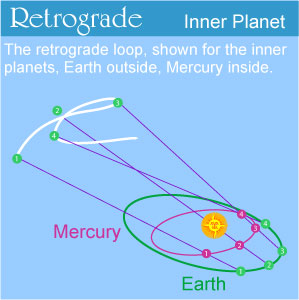 Mercury-Retrograde-diagram-of-movement
