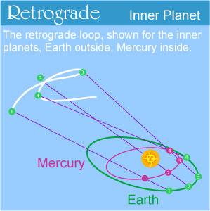 Mercury-Retrograde-diagram-of-movement