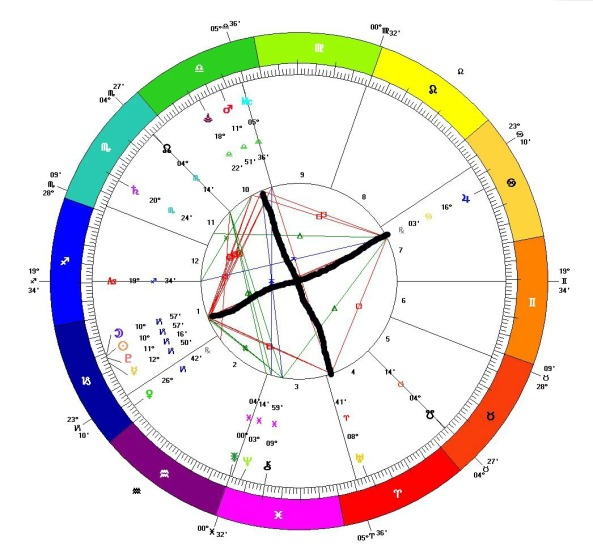 New Moon in Capricorn on New Year's Day 2014 showing the Grand Cardinal Cross