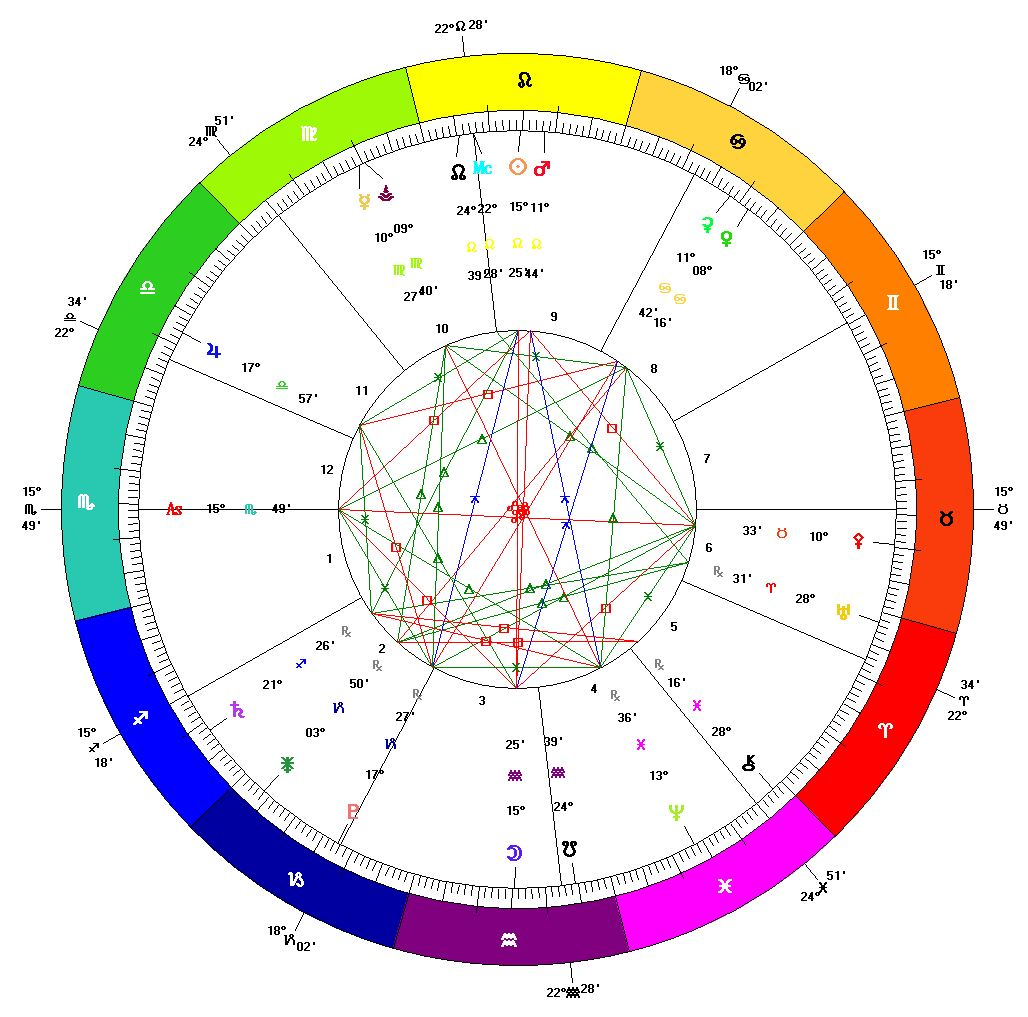Full-Moon-Lunar-Eclise-Chart