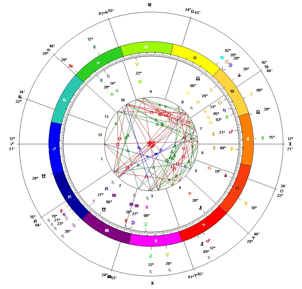Inner Wheel: United States Sibley Chart: 1776 at 5:10 PM in Philadelphia, PA. Outer Wheel: New Moon in Cancer on July 20, 2020 at 1:33 PM Eastern, in Washington, DC.